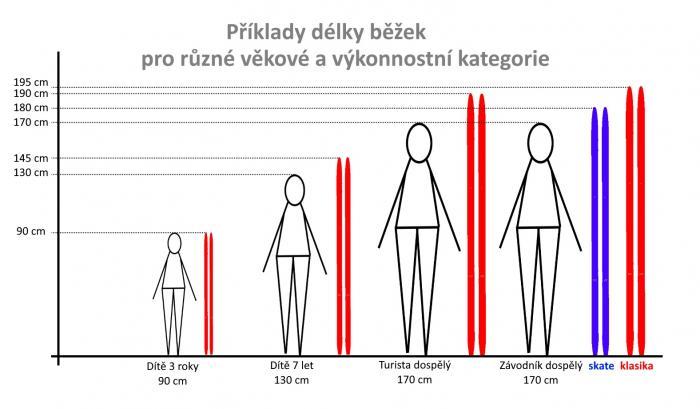 Délky běžek pro různé věkové a výkonnostní kategorie