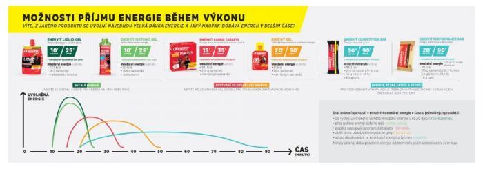 Příjem energie během výkonu