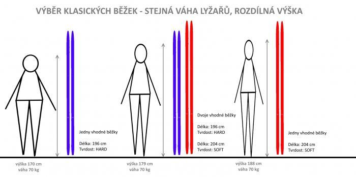 Výběr délky klasických běžek - rozdílná výška lyžařů