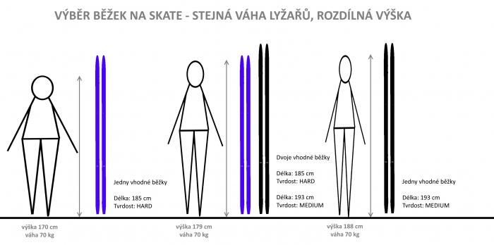 Výběr délky běžek na skate - rozdílná výška lyžařů
