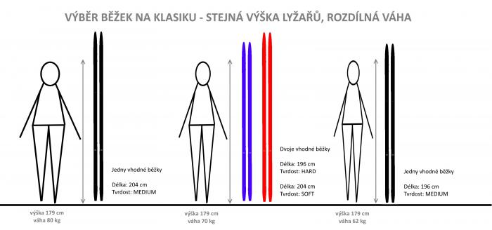 Výběr délky klasických běžek - rozdílná váha lyžařů