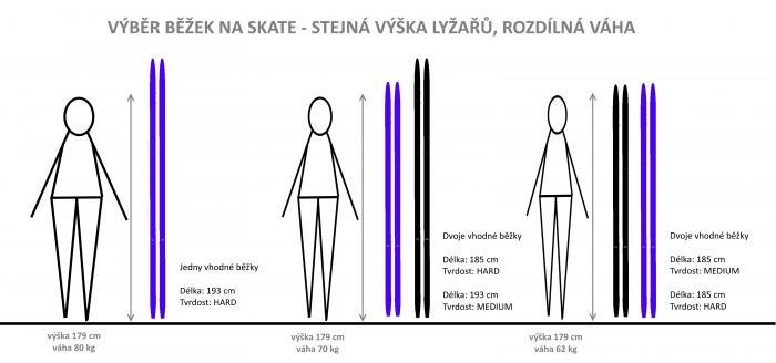 Výběr délky běžek na skate - rozdílná váha lyžařů